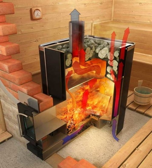 Устройство печки в бане